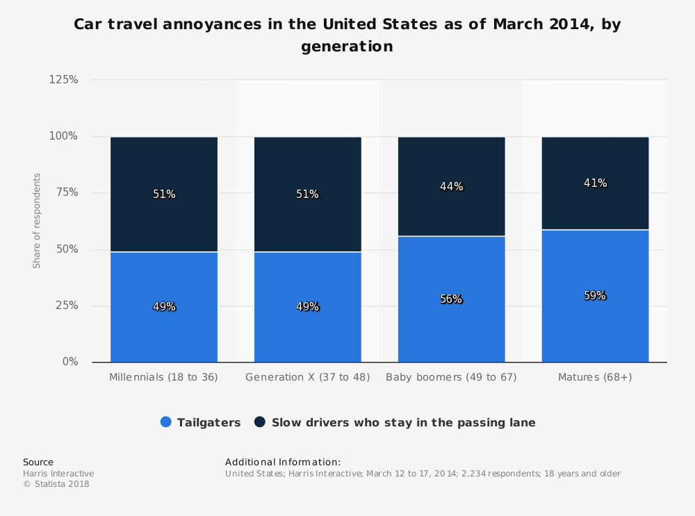 Statistic: Car travel annoyances in the United States as of March 2014, by generation | Statista