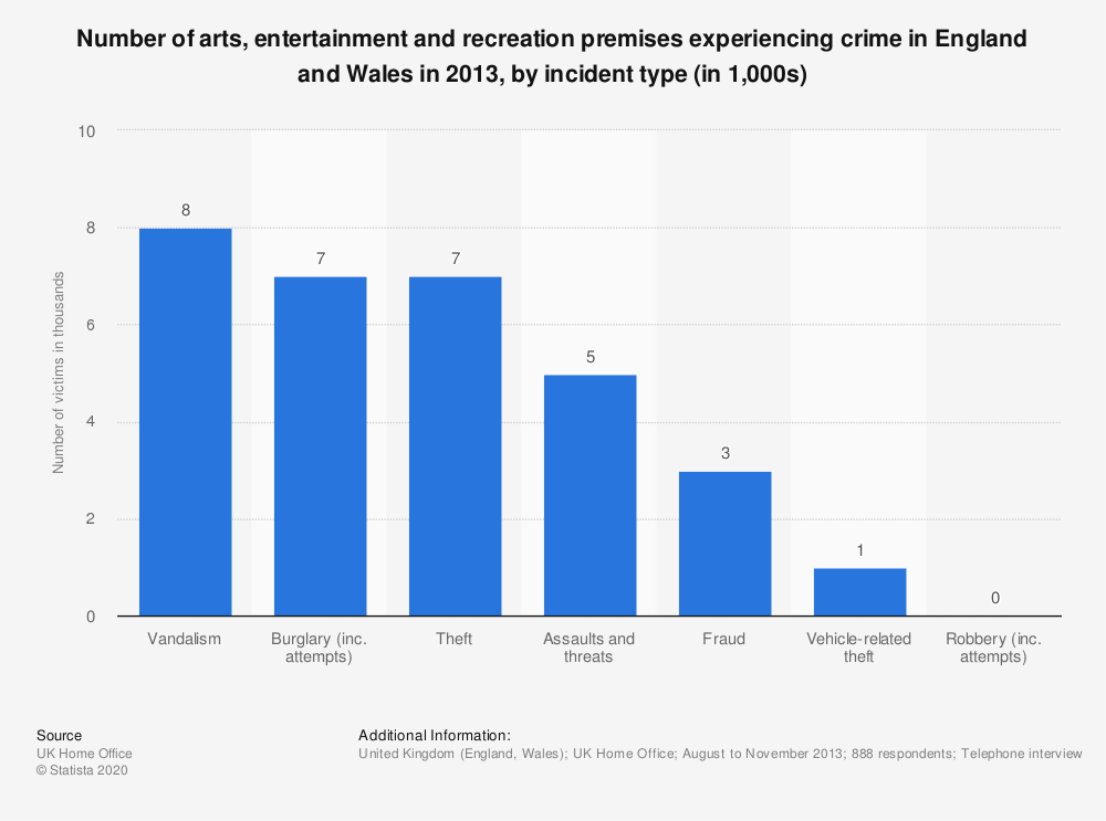 Statistic: Number of arts, entertainment and recreation premises experiencing crime in England and Wales in 2013, by incident type (in 1,000s)  | Statista