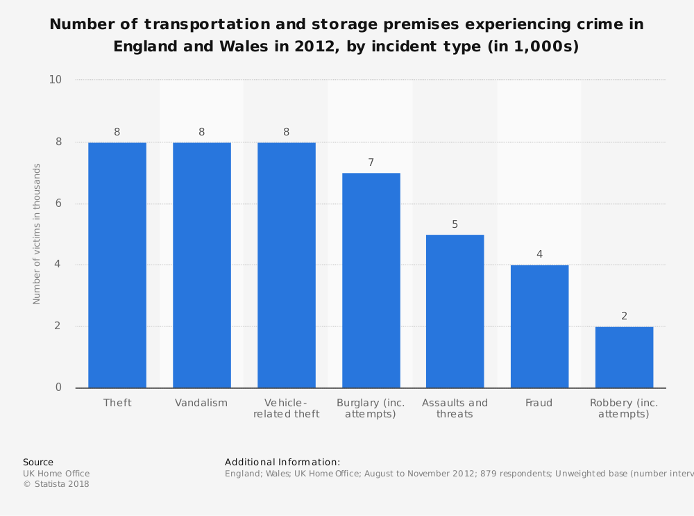 Statistic: Number of transportation and storage premises experiencing crime in England and Wales in 2012, by incident type (in 1,000s)    Statista