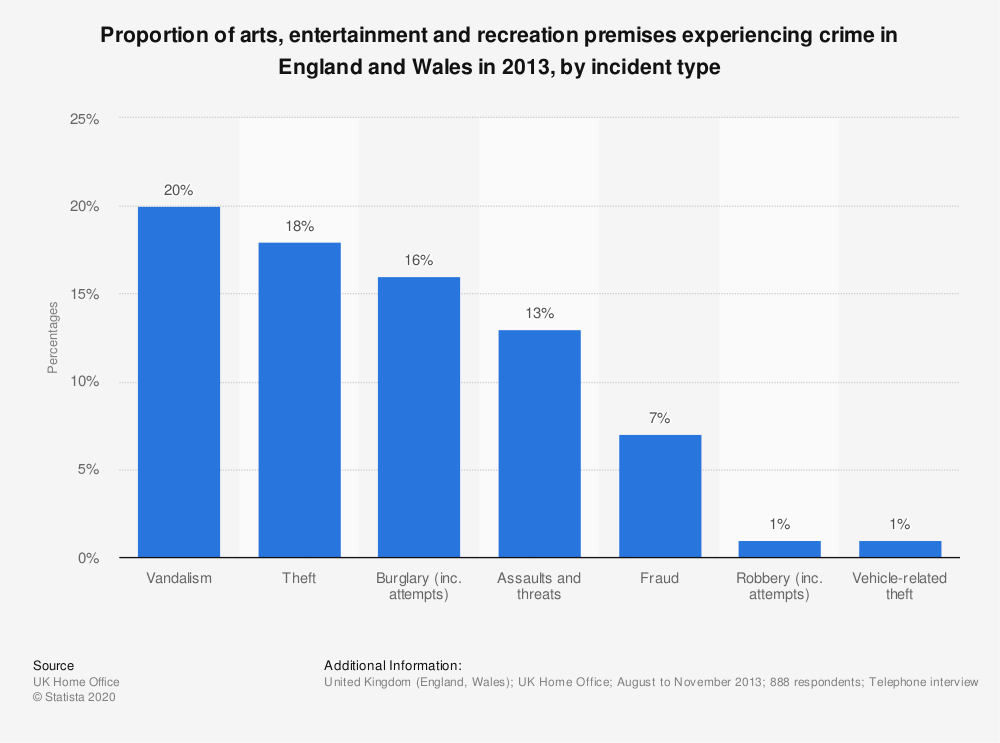 Statistic: Proportion of arts, entertainment and recreation premises experiencing crime in England and Wales in 2013, by incident type | Statista