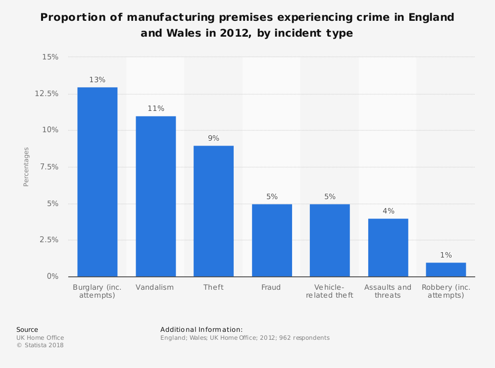 Statistic: Proportion of manufacturing premises experiencing crime in England and Wales in 2012, by incident type  | Statista