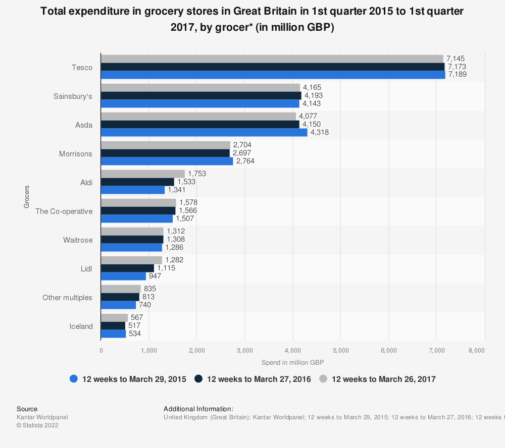 Statistic: Total expenditure in grocery stores in Great Britain in 1st quarter 2015 to 1st quarter 2017, by grocer* (in million GBP) | Statista