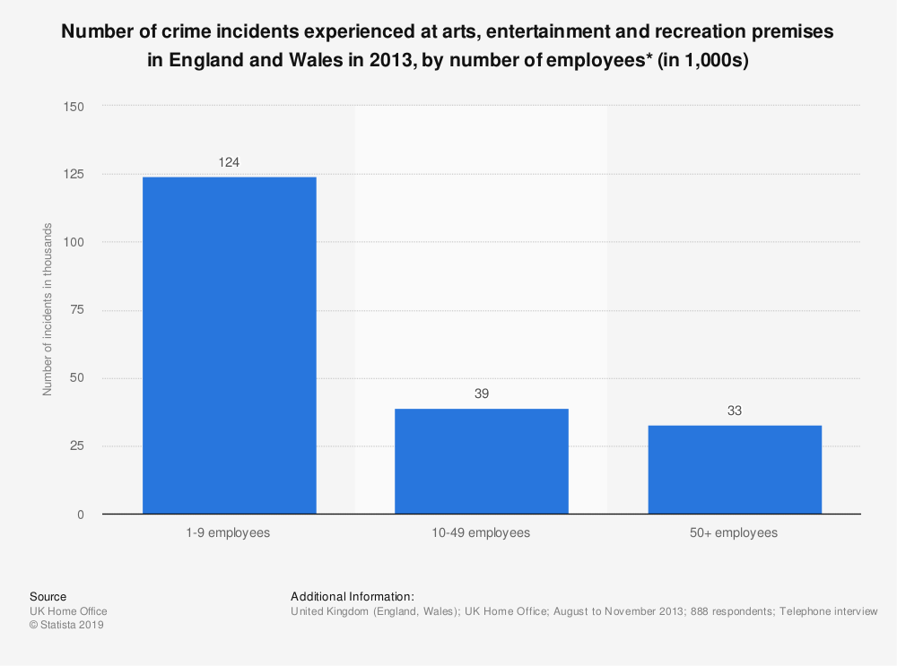 Statistic: Number of crime incidents experienced at arts, entertainment and recreation premises in England and Wales in 2013, by number of employees* (in 1,000s) | Statista