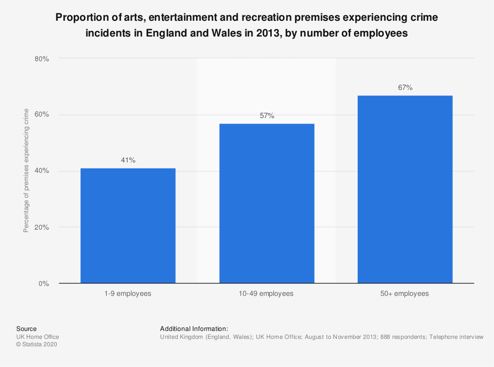 Statistic: Proportion of arts, entertainment and recreation premises experiencing crime incidents in England and Wales in 2013, by number of employees | Statista
