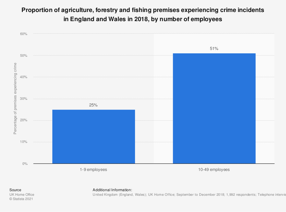 Statistic: Proportion of agriculture, forestry and fishing premises experiencing crime incidents in England and Wales in 2017, by number of employees | Statista