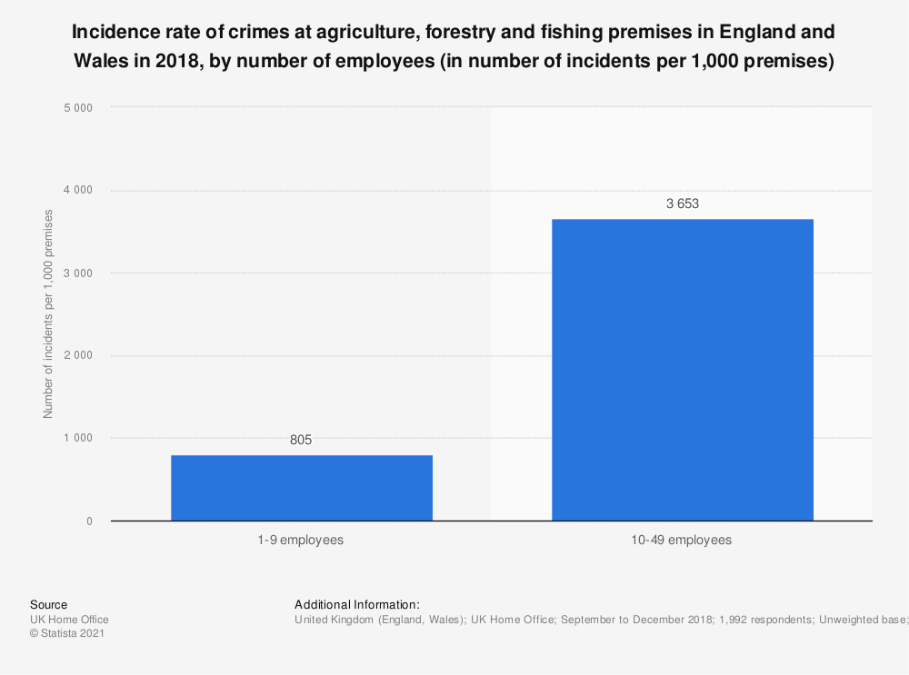 Statistic: Incidence rate of crimes at agriculture, forestry and fishing premises in England and Wales in 2017, by number of employees (in number of incidents per 1,000 premises) | Statista