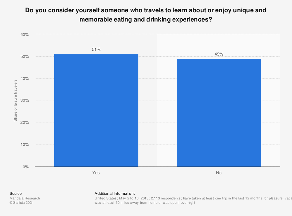 Statistic: Do you consider yourself someone who travels to learn about or enjoy unique and memorable eating and drinking experiences? | Statista