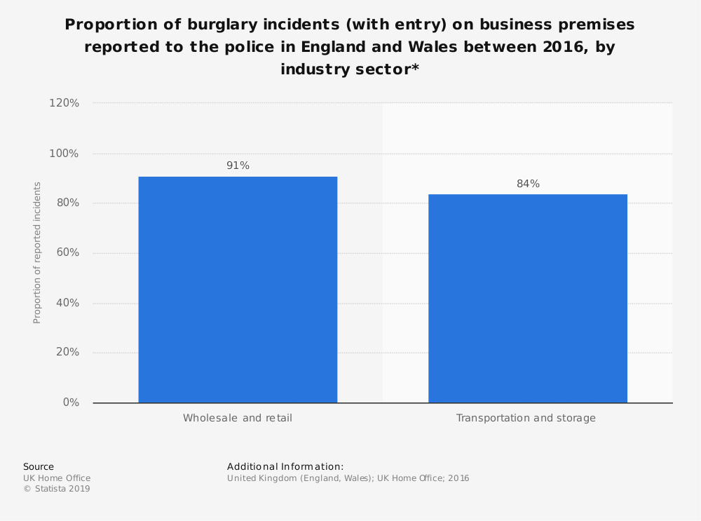 Statistic: Proportion of burglary incidents (with entry) on business premises reported to the police in England and Wales between 2016, by industry sector* | Statista
