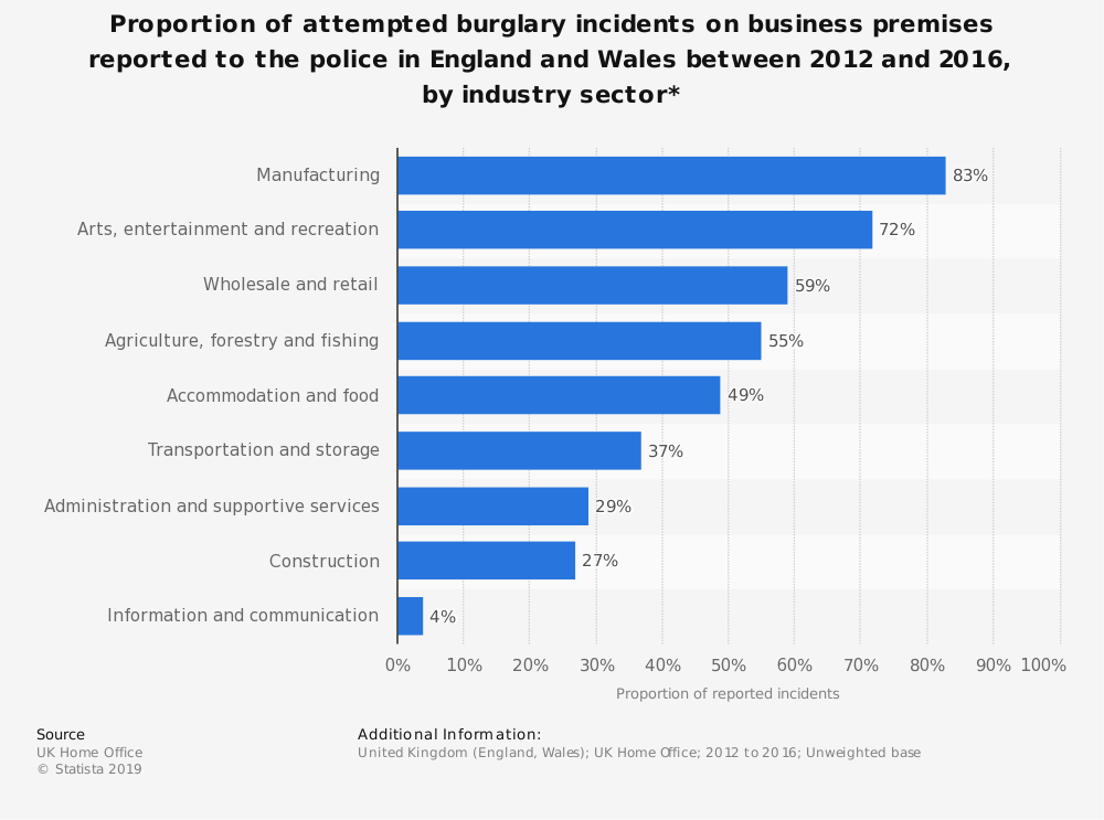 Statistic: Proportion of attempted burglary incidents on business premises reported to the police in England and Wales between 2012 and 2016, by industry sector*  | Statista