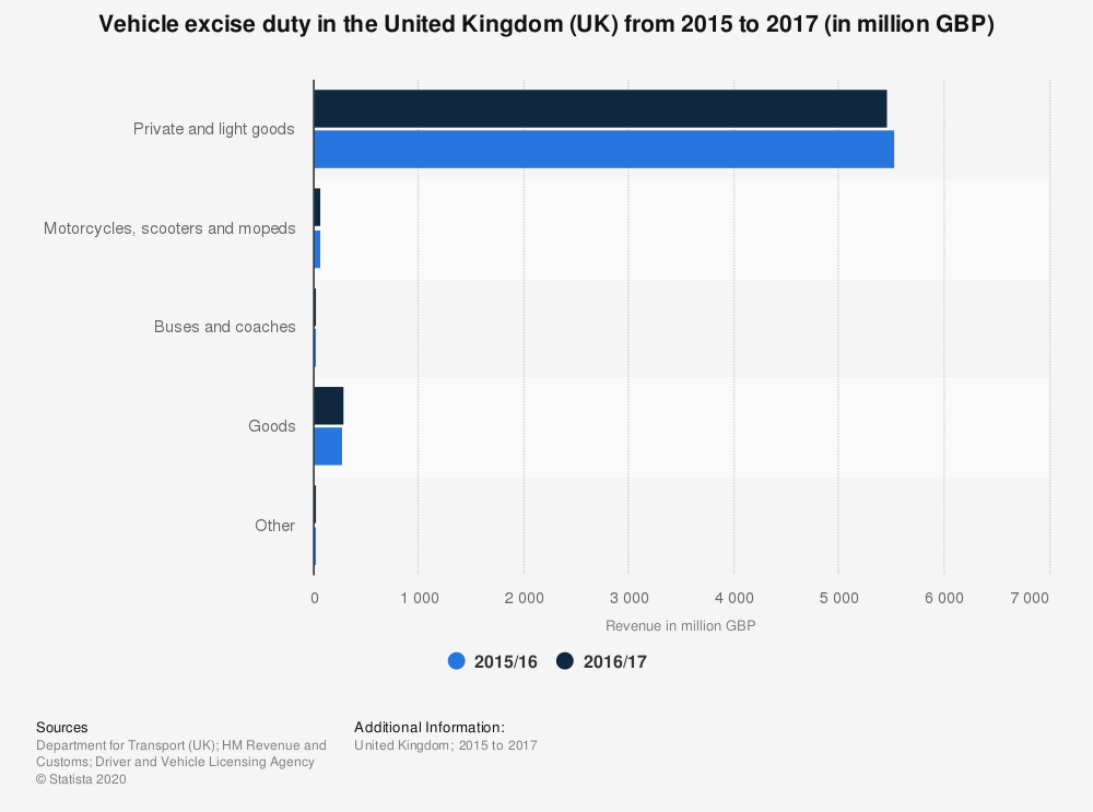 Statistic: Vehicle excise duty in the United Kingdom (UK) from 2015 to 2017 (in million GBP) | Statista