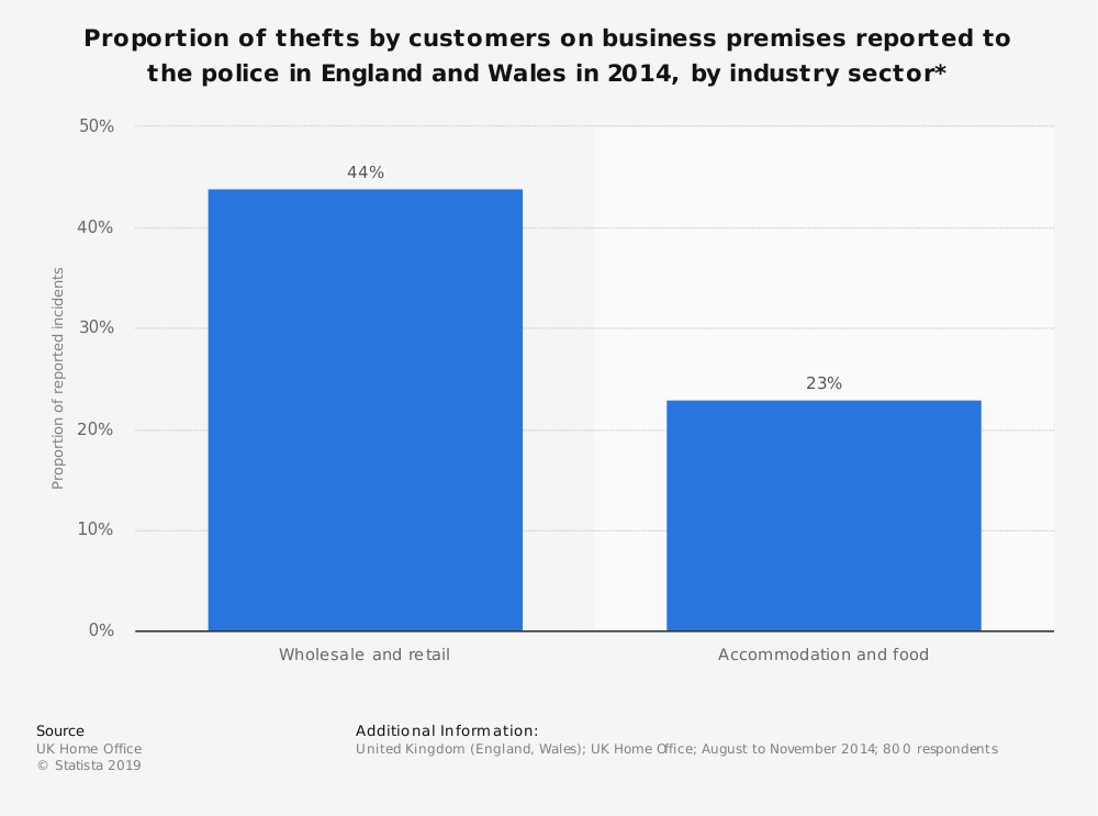 Statistic: Proportion of thefts by customers on business premises reported to the police in England and Wales in 2014, by industry sector* | Statista
