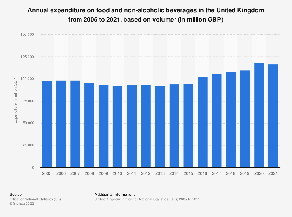 Statistic: Annual expenditure on food and non-alcoholic beverages in the United Kingdom from 2005 to 2017, based on volume* (in million GBP) | Statista