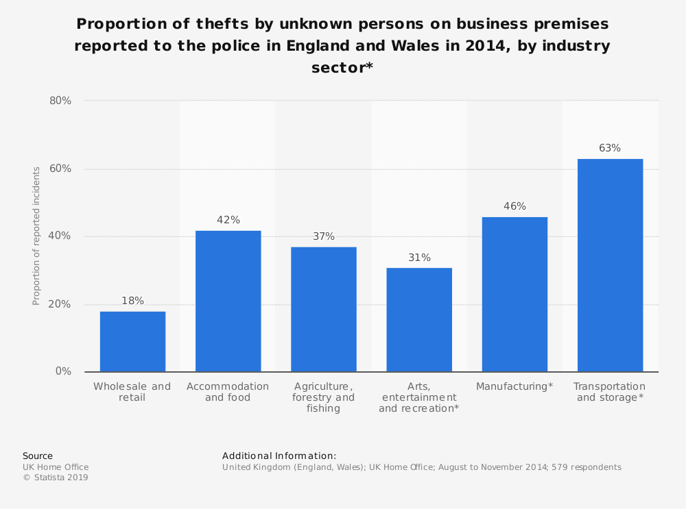 Statistic: Proportion of thefts by unknown persons on business premises reported to the police in England and Wales in 2014, by industry sector* | Statista