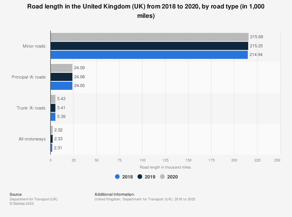 Statistic: Road length in the United Kingdom (UK) from 2015 to 2017, by road type (in 1,000 miles) | Statista