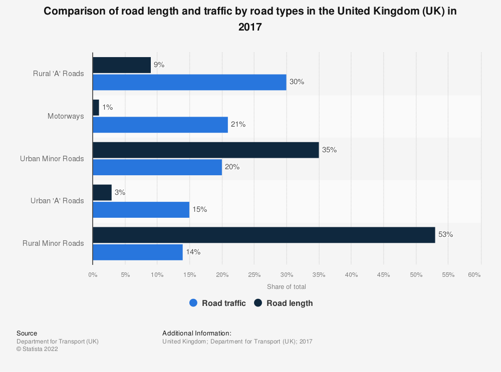 Statistic: Comparison of road length and traffic by road types in the United Kingdom (UK) in 2017 | Statista