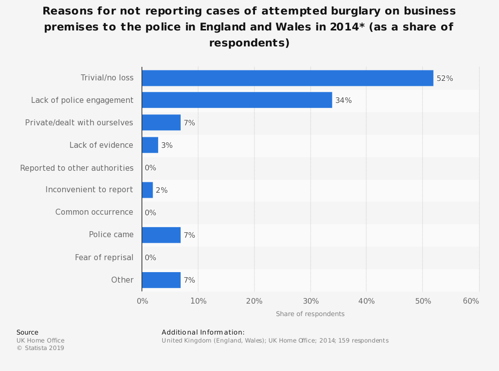 Statistic: Reasons for not reporting cases of attempted burglary on business premises to the police in England and Wales in 2014* (as a share of respondents) | Statista