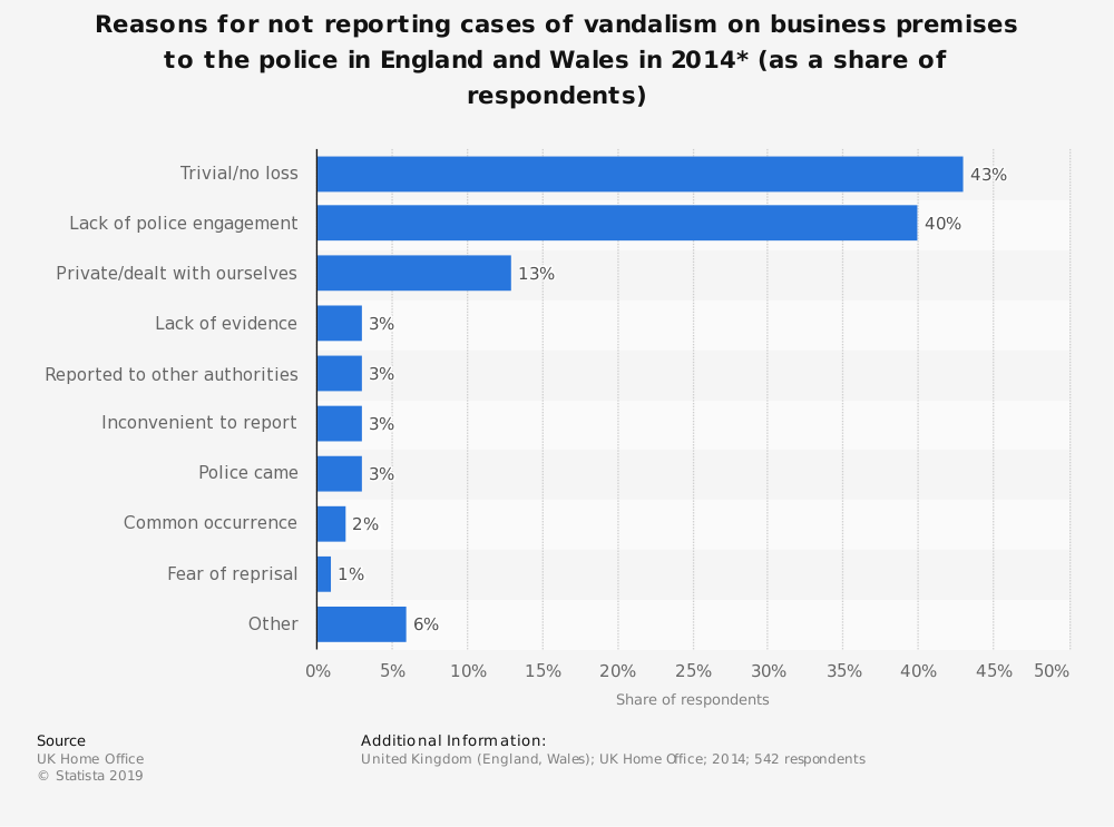 Statistic: Reasons for not reporting cases of vandalism on business premises to the police in England and Wales in 2014* (as a share of respondents) | Statista