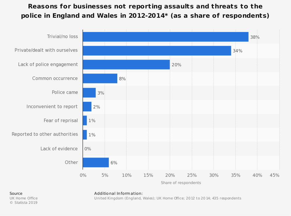 Statistic: Reasons for businesses not reporting assaults and threats to the police in England and Wales in 2012-2014* (as a share of respondents) | Statista