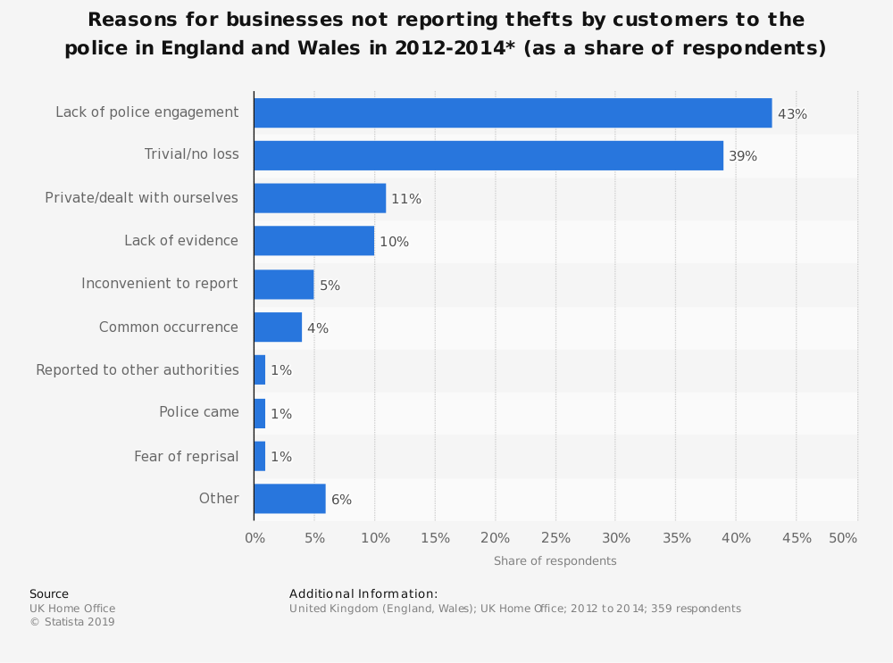 Statistic: Reasons for businesses not reporting thefts by customers to the police in England and Wales in 2012-2014* (as a share of respondents)   Statista