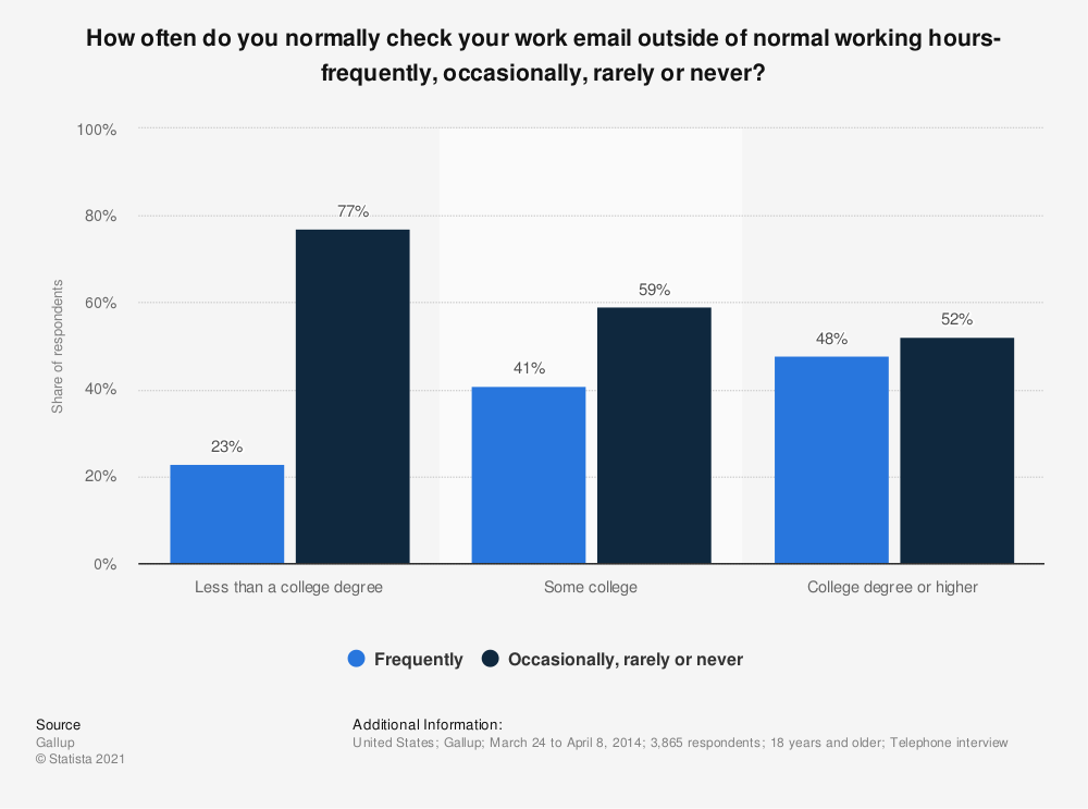 Statistic: How often do you normally check your work email outside of normal working hours- frequently, occasionally, rarely or never? | Statista