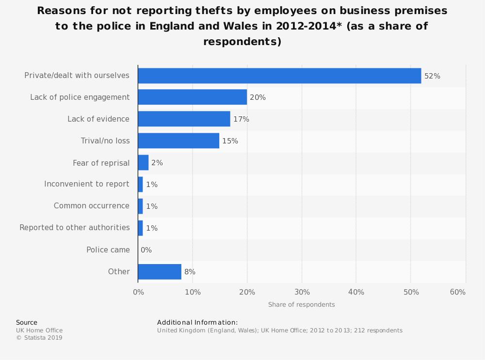 Statistic: Reasons for not reporting thefts by employees on business premises to the police in England and Wales in 2012-2014* (as a share of respondents) | Statista