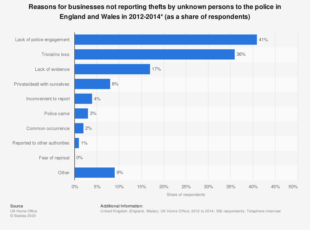 Statistic: Reasons for businesses not reporting thefts by unknown persons to the police in England and Wales in 2012-2014* (as a share of respondents) | Statista