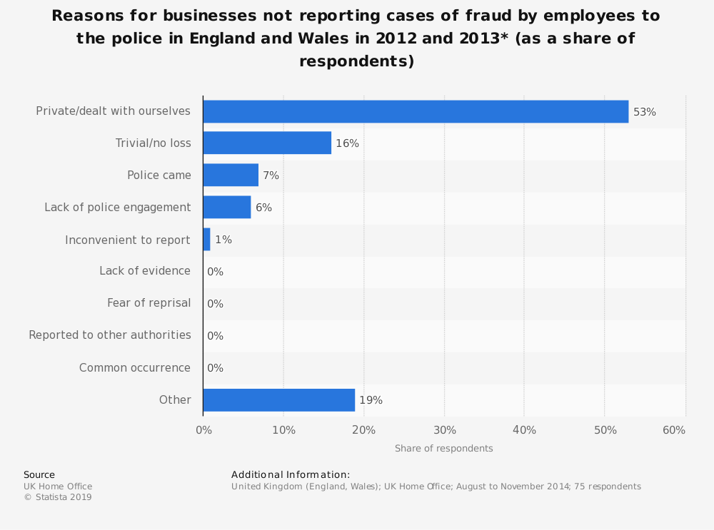 Statistic: Reasons for businesses not reporting cases of fraud by employees to the police in England and Wales in 2012 and 2013* (as a share of respondents) | Statista