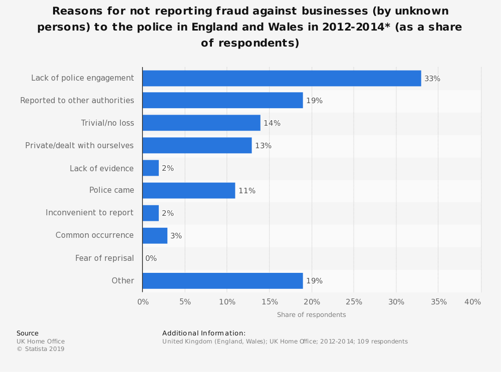 Statistic: Reasons for not reporting fraud against businesses (by unknown persons) to the police in England and Wales in 2012-2014* (as a share of respondents) | Statista