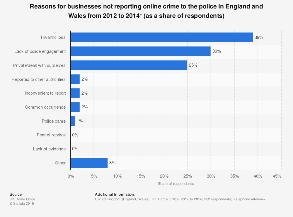 Statistic: Reasons for businesses not reporting online crime to the police in England and Wales from 2012 to 2014* (as a share of respondents) | Statista