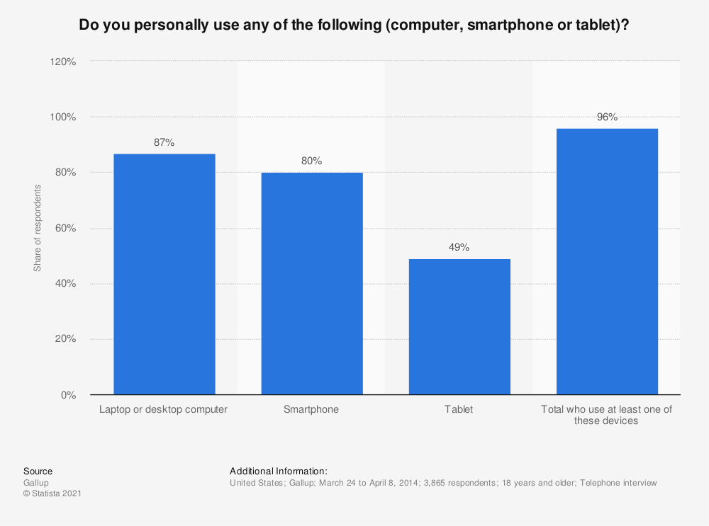 Statistic: Do you personally use any of the following (computer, smartphone or tablet)? | Statista