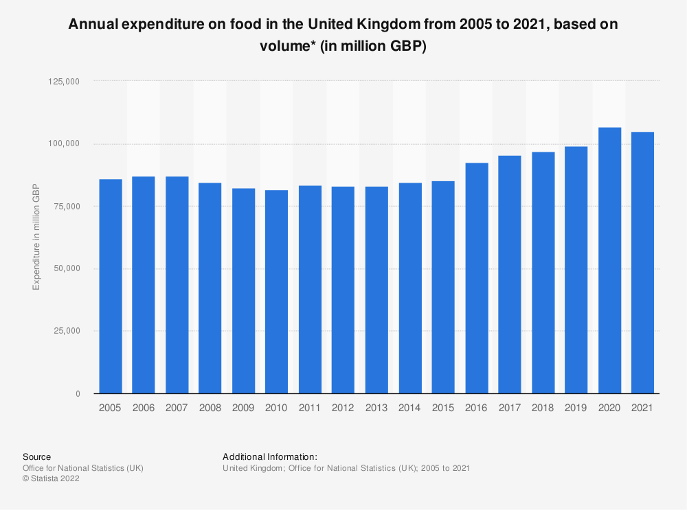 Statistic: Annual expenditure on food in the United Kingdom from 2005 to 2018, based on volume* (in million GBP) | Statista