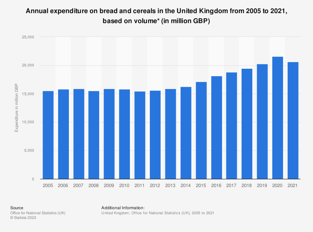 Statistic: Annual expenditure on bread and cereals in the United Kingdom from 2005 to 2017, based on volume* (in million GBP) | Statista