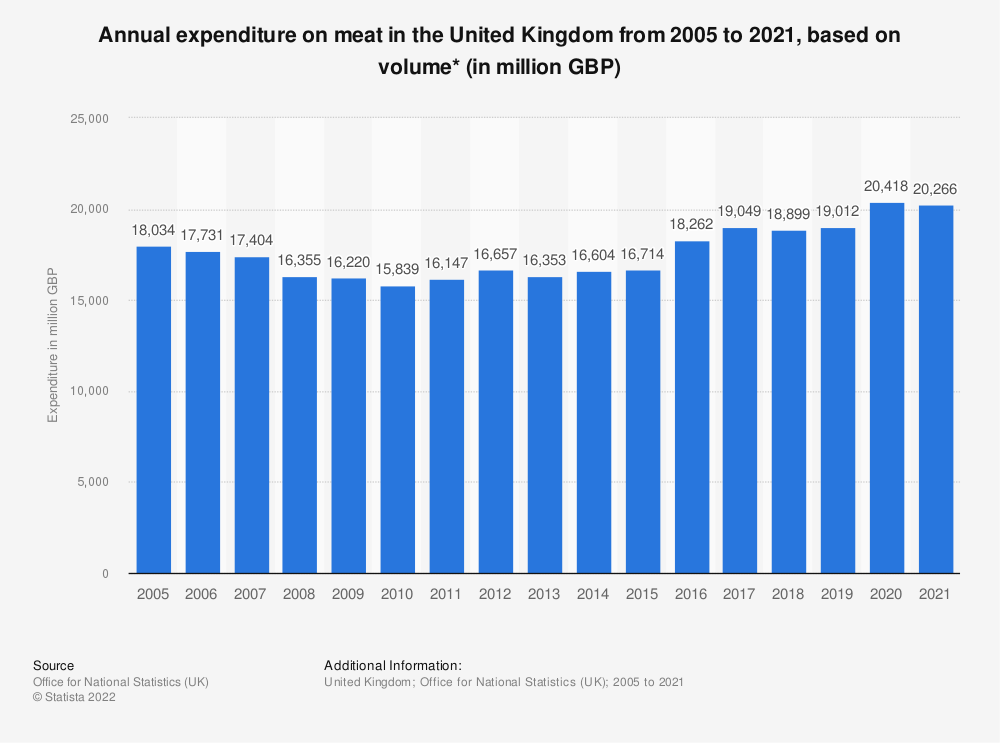 Statistic: Annual expenditure on meat in the United Kingdom from 2005 to 2018, based on volume* (in million GBP) | Statista