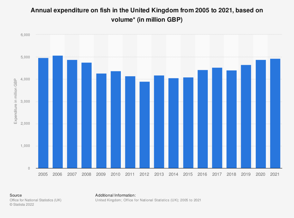 Statistic: Annual expenditure on fish in the United Kingdom from 2005 to 2018, based on volume* (in million GBP) | Statista