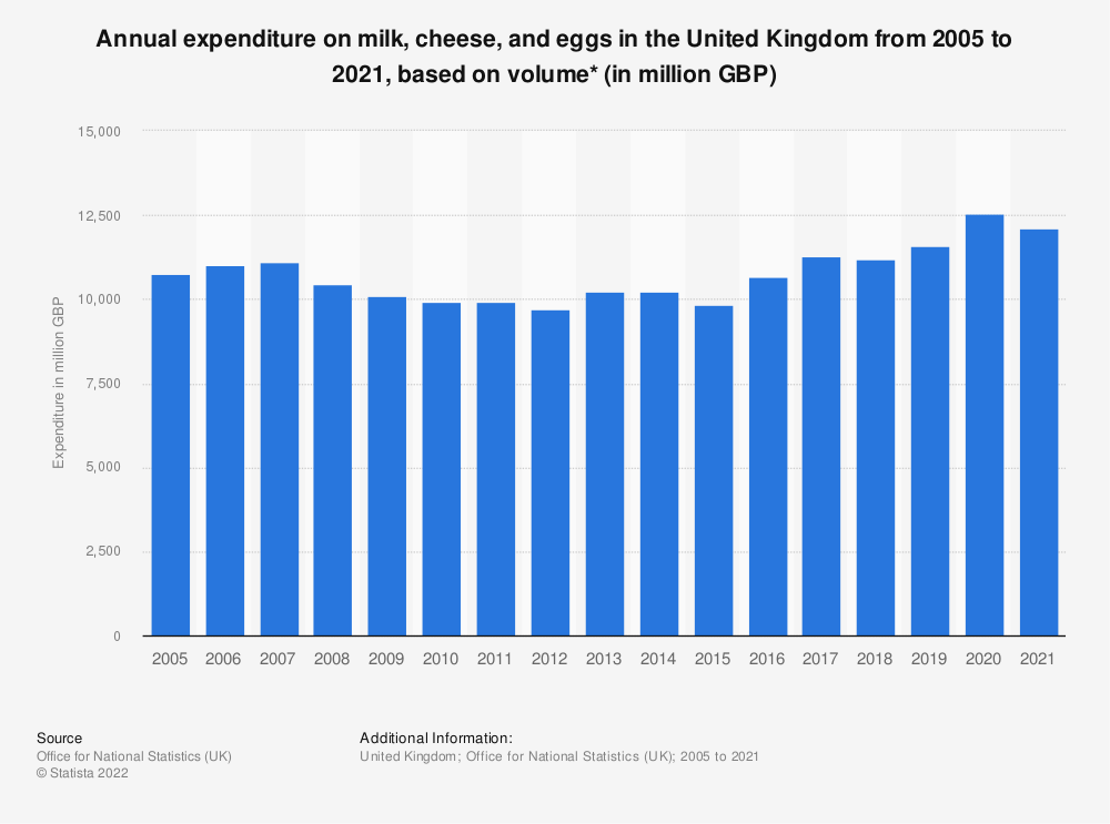 Statistic: Annual expenditure on milk, cheese and eggs in the United Kingdom from 2005 to 2018, based on volume* (in million GBP) | Statista
