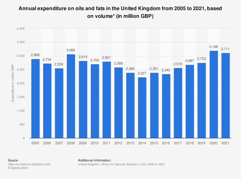 Statistic: Annual expenditure on oils and fats in the United Kingdom from 2005 to 2019, based on volume* (in million GBP) | Statista