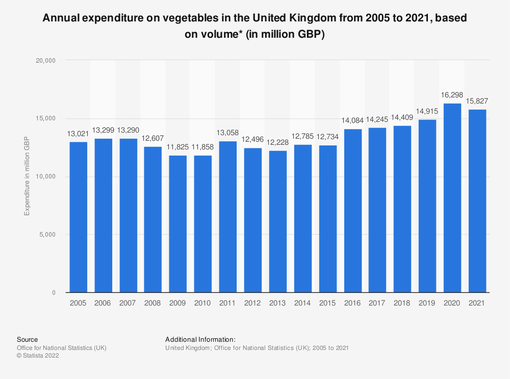 Statistic: Annual expenditure on vegetables in the United Kingdom from 2005 to 2018, based on volume* (in million GBP) | Statista