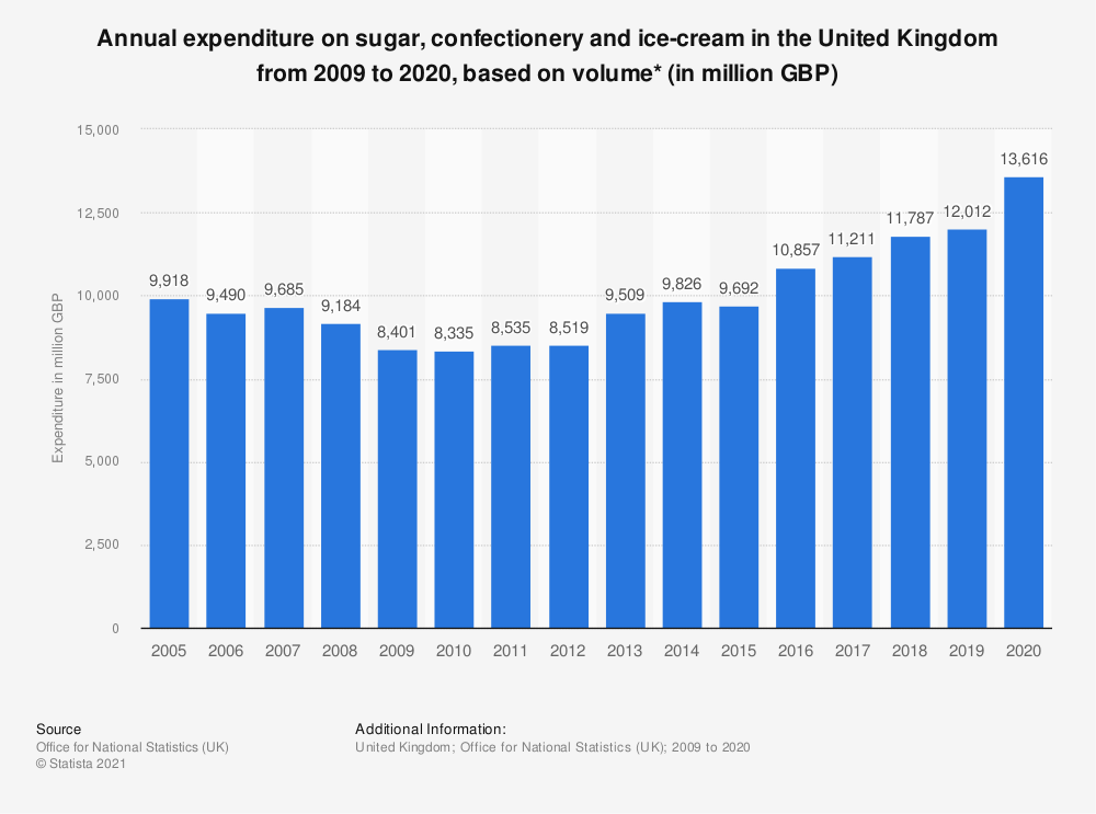 Statistic: Annual expenditure on sugar, confectionery and ice-cream in the United Kingdom from 2009 to 2019, based on volume* (in million GBP) | Statista