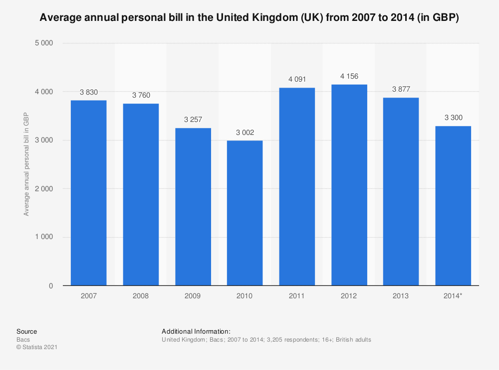 Statistic: Average annual personal bill in the United Kingdom (UK) from 2007 to 2014 (in GBP) | Statista
