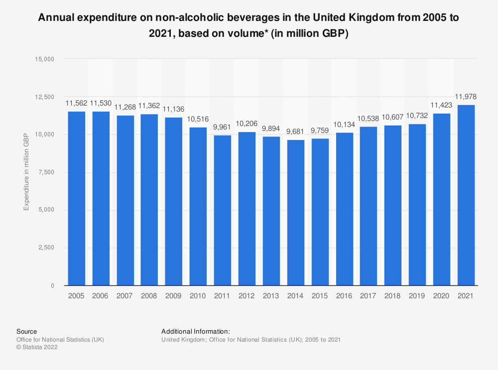 Statistic: Annual expenditure on non-alcoholic beverages in the United Kingdom from 2005 to 2019, based on volume* (in million GBP) | Statista