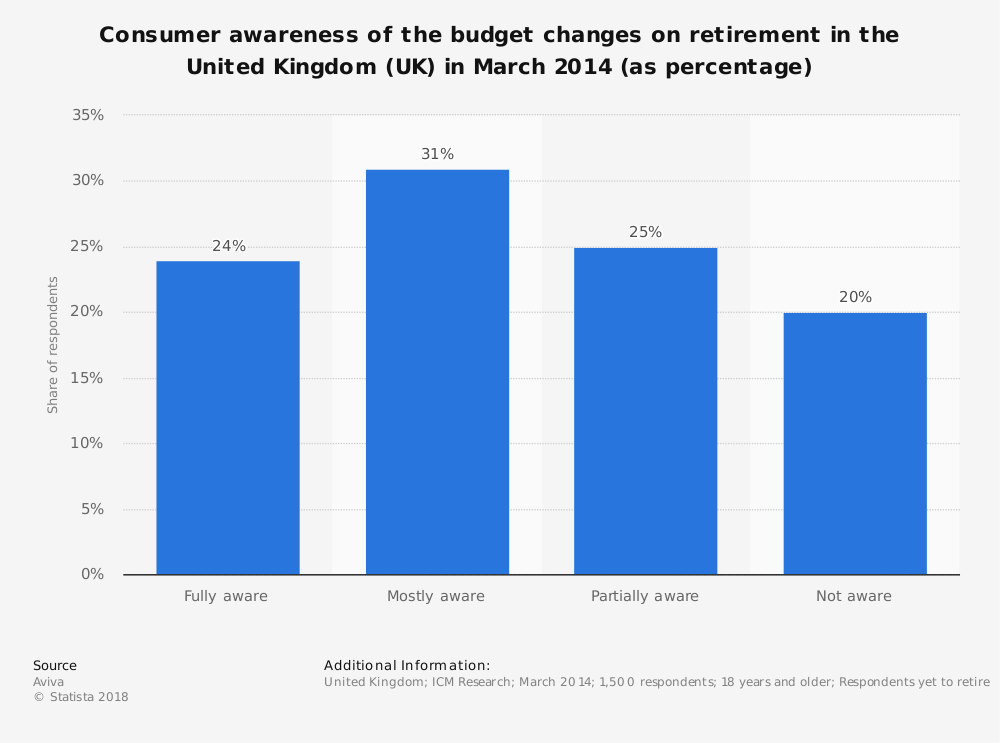 Statistic: Consumer awareness of the budget changes on retirement in the United Kingdom (UK) in March 2014 (as percentage)   Statista