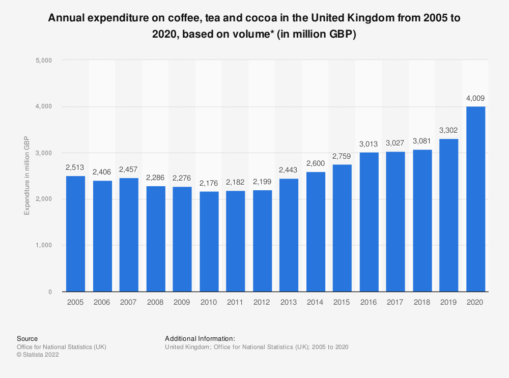 Statistic: Annual expenditure on coffee, tea and cocoa in the United Kingdom from 2005 to 2019, based on volume* (in million GBP) | Statista