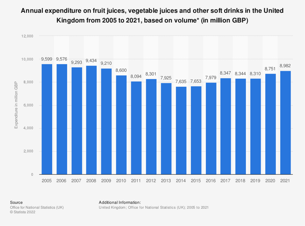 Statistic: Annual expenditure on fruit juices, vegetable juices and other soft drinks in the United Kingdom from 2005 to 2018, based on volume* (in million GBP) | Statista