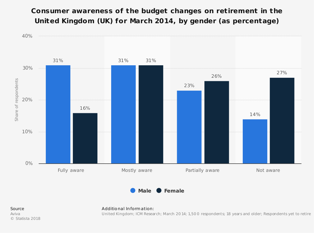Statistic: Consumer awareness of the budget changes on retirement in the United Kingdom (UK) for March 2014, by gender (as percentage) | Statista