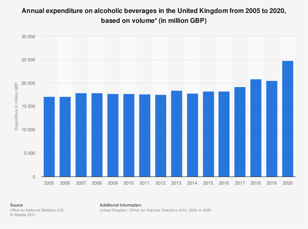 Statistic: Annual expenditure on alcoholic beverages in the United Kingdom from 2005 to 2018, based on volume* (in million GBP) | Statista