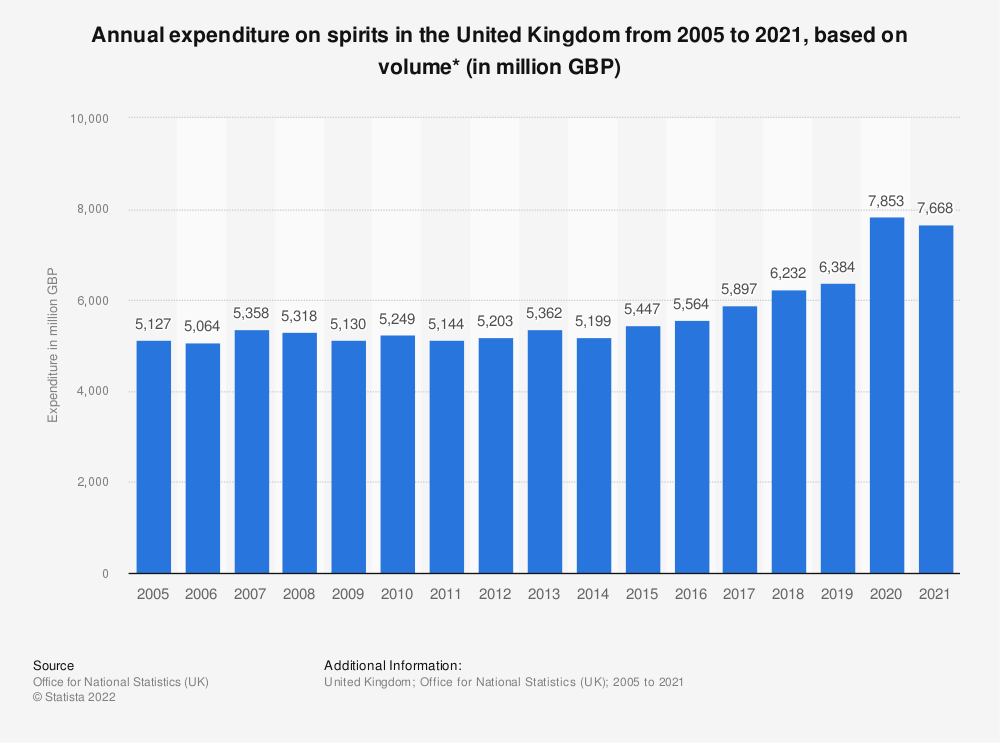 Statistic: Annual expenditure on spirits in the United Kingdom from 2005 to 2018, based on volume* (in million GBP) | Statista