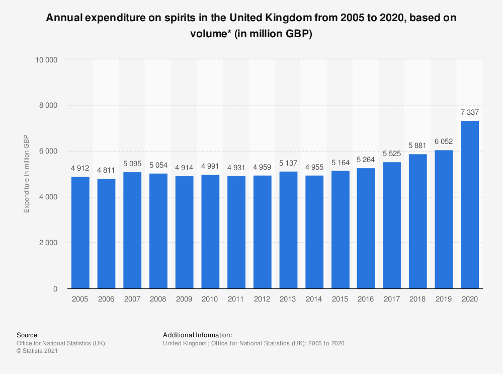 Statistic: Annual expenditure on spirits in the United Kingdom from 2005 to 2019, based on volume* (in million GBP) | Statista