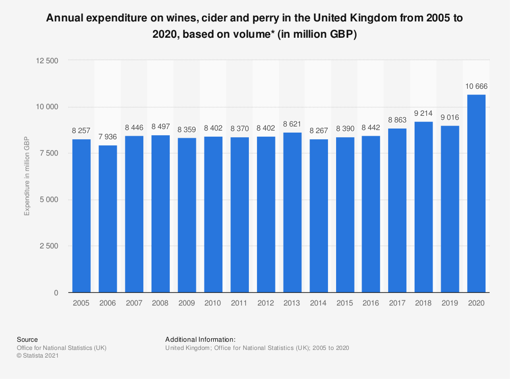 Statistic: Annual expenditure on wines, cider and perry in the United Kingdom from 2005 to 2017, based on volume* (in million GBP) | Statista