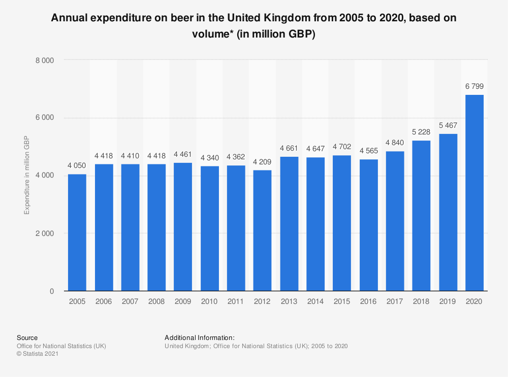 Statistic: Annual expenditure on beer in the United Kingdom from 2005 to 2018, based on volume* (in million GBP) | Statista