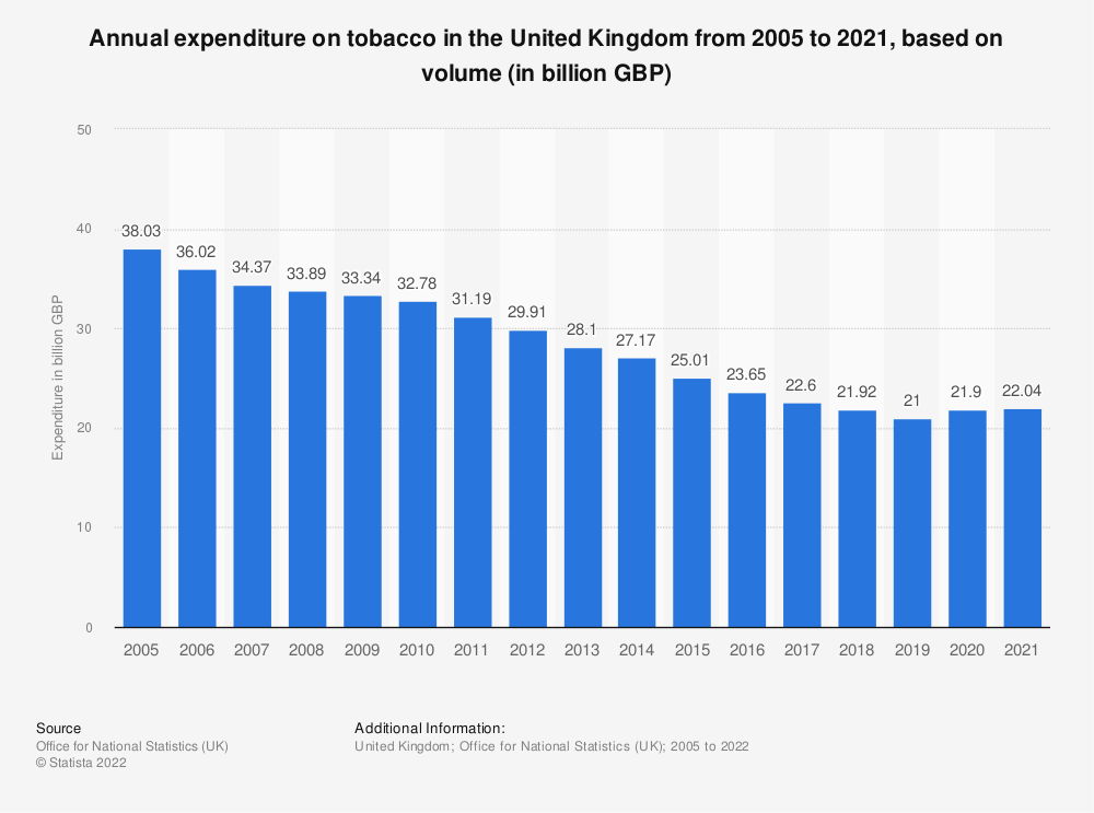 Statistic: Annual expenditure on tobacco in the United Kingdom from 2005 to 2018, based on volume* (in million GBP) | Statista